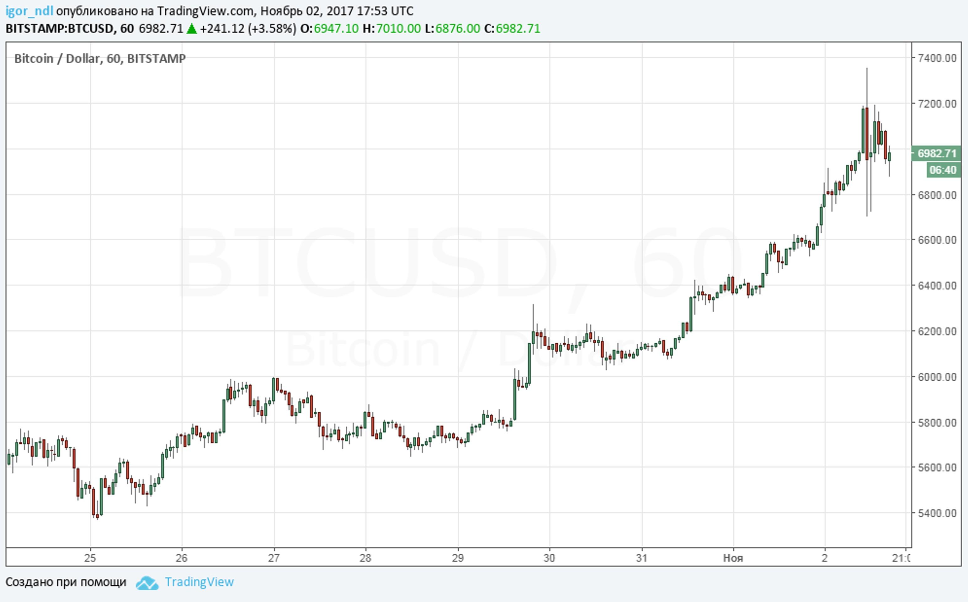 Credit Suisse: биткоин - это пузырь