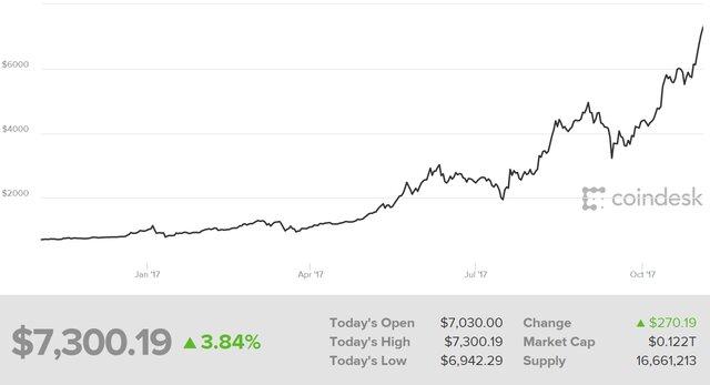 Пузырь биткоина: лопнет или продолжит расти?