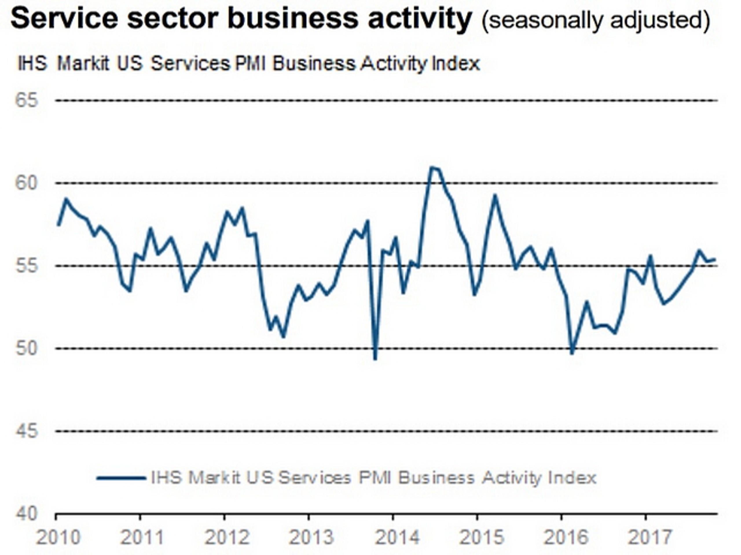 Активность в сфере услуг США продолжила расти