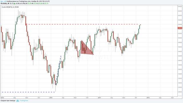 Цена нанефть Brent перешагнула отметку 64 доллара