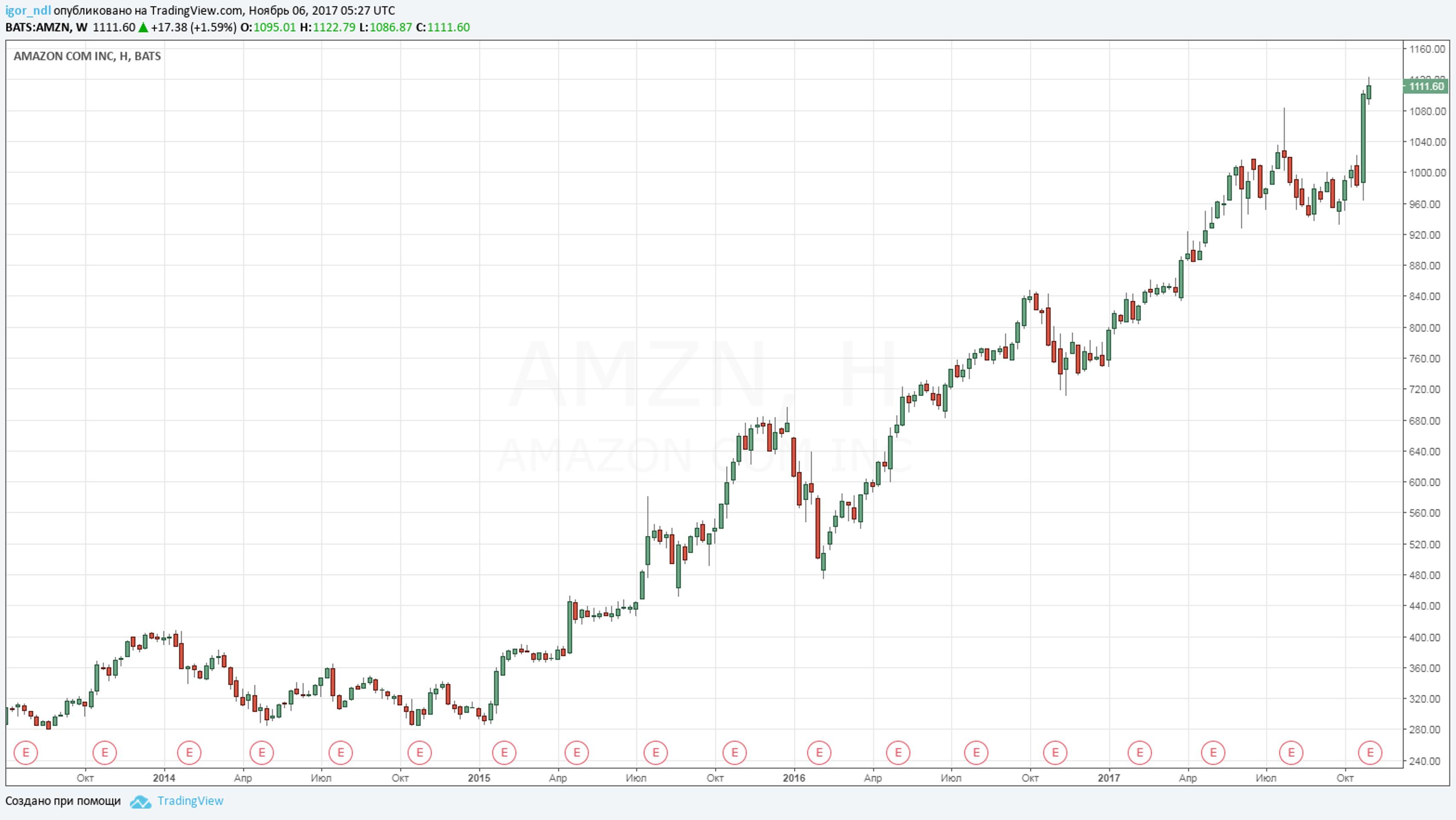 Безос продал еще 1 млн акций Amazon - на максимумах