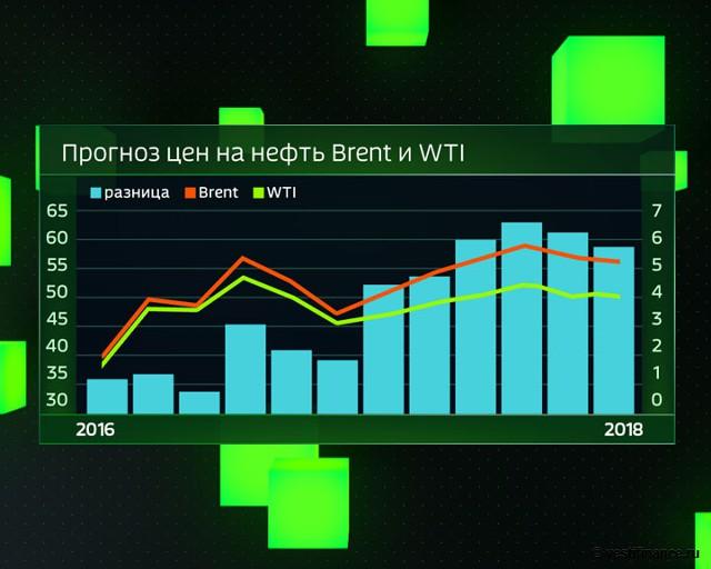 Прогноз цен на нефть Brent и WTI. 2016-18 гг.