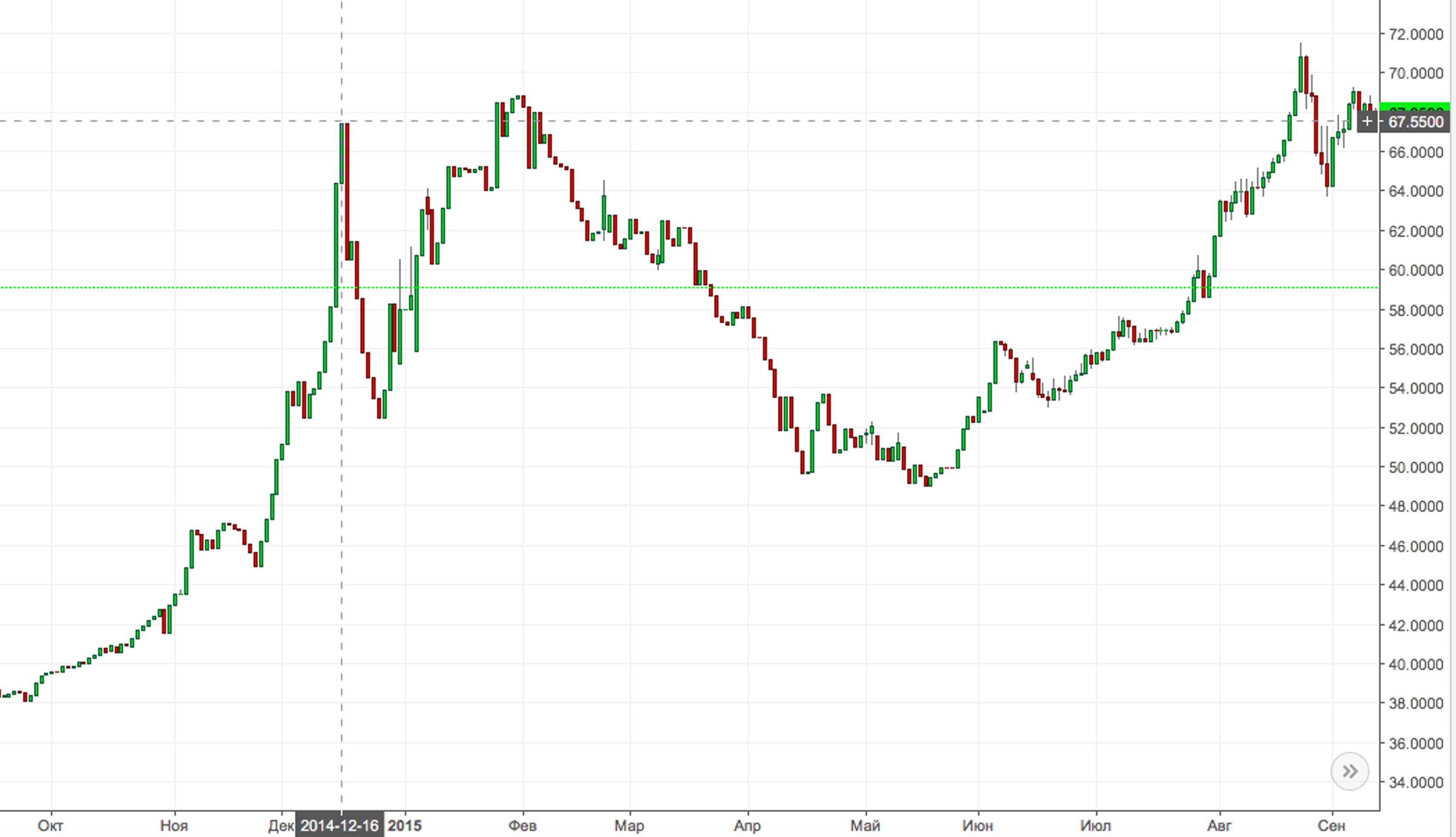 Capital control: валютные игры