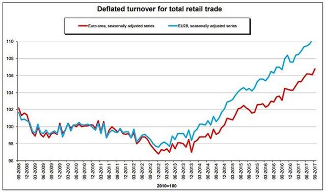 Розничные продажи веврозоне вернулись кросту