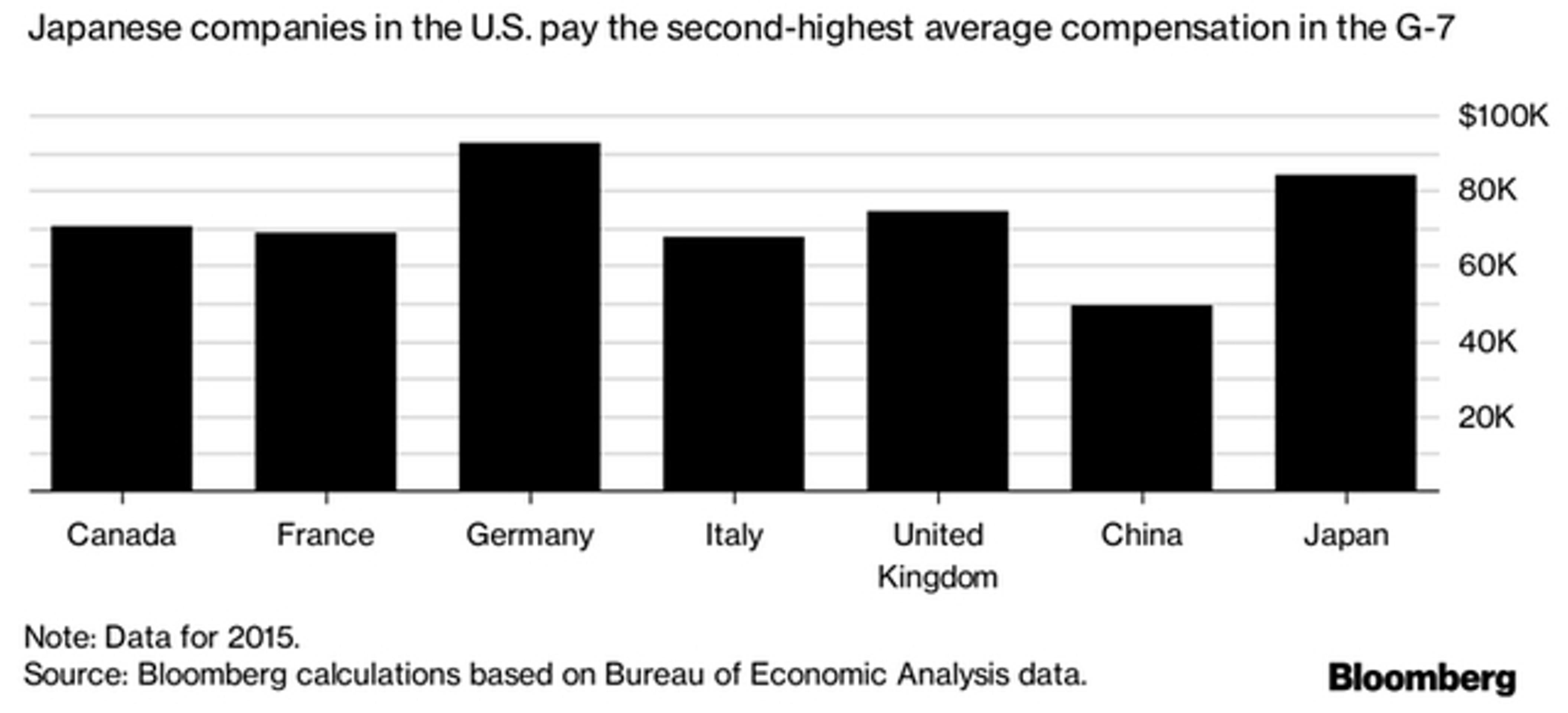 Япония обеспечила американцев рабочими местами
