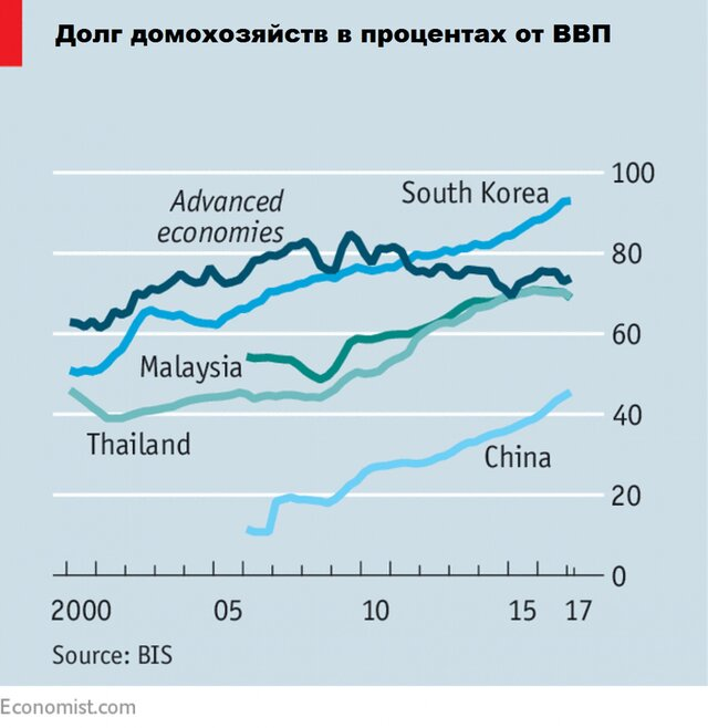 Население Азии тонет в долгах