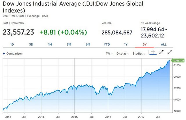 Год после выборов: рынок акций США под тенью Трампа