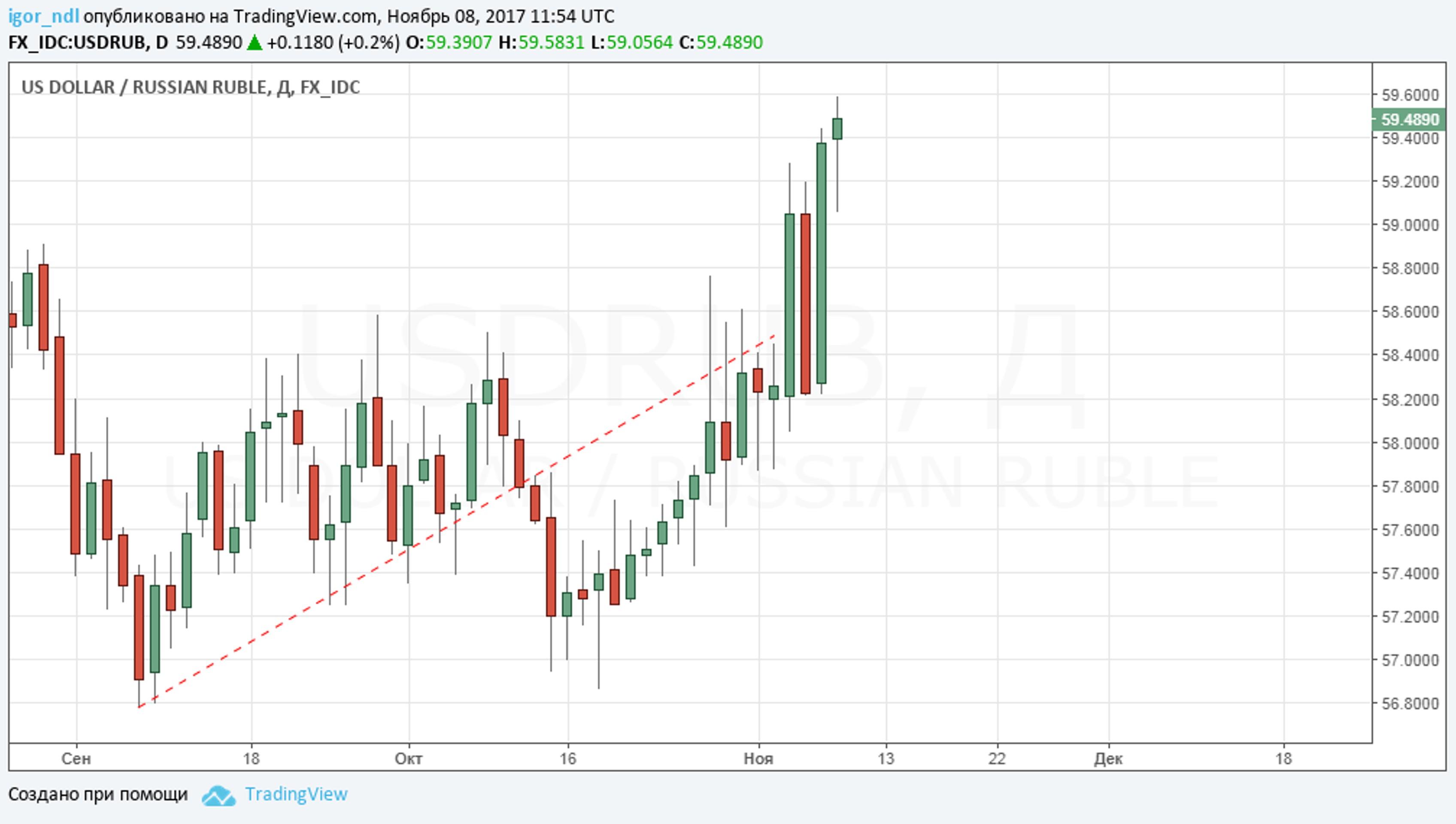 Станет ли слабый рубль помехой для Минфина?