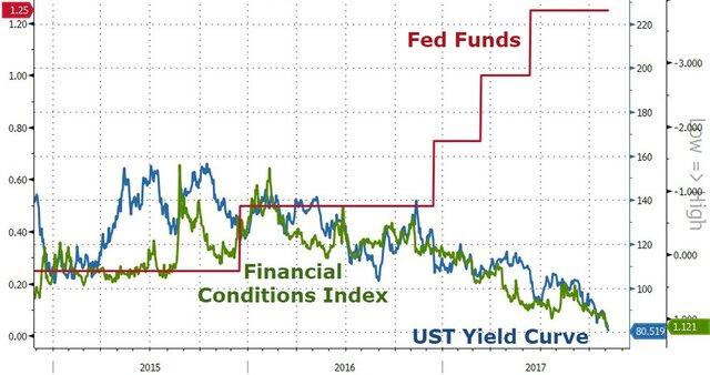 ФРС загоняет Америку в рецессию