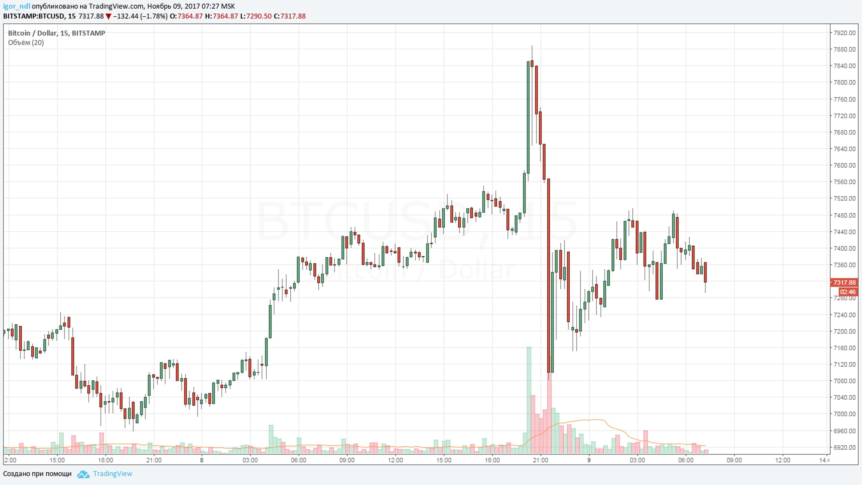 Криптохаос: биткоин охватила паника