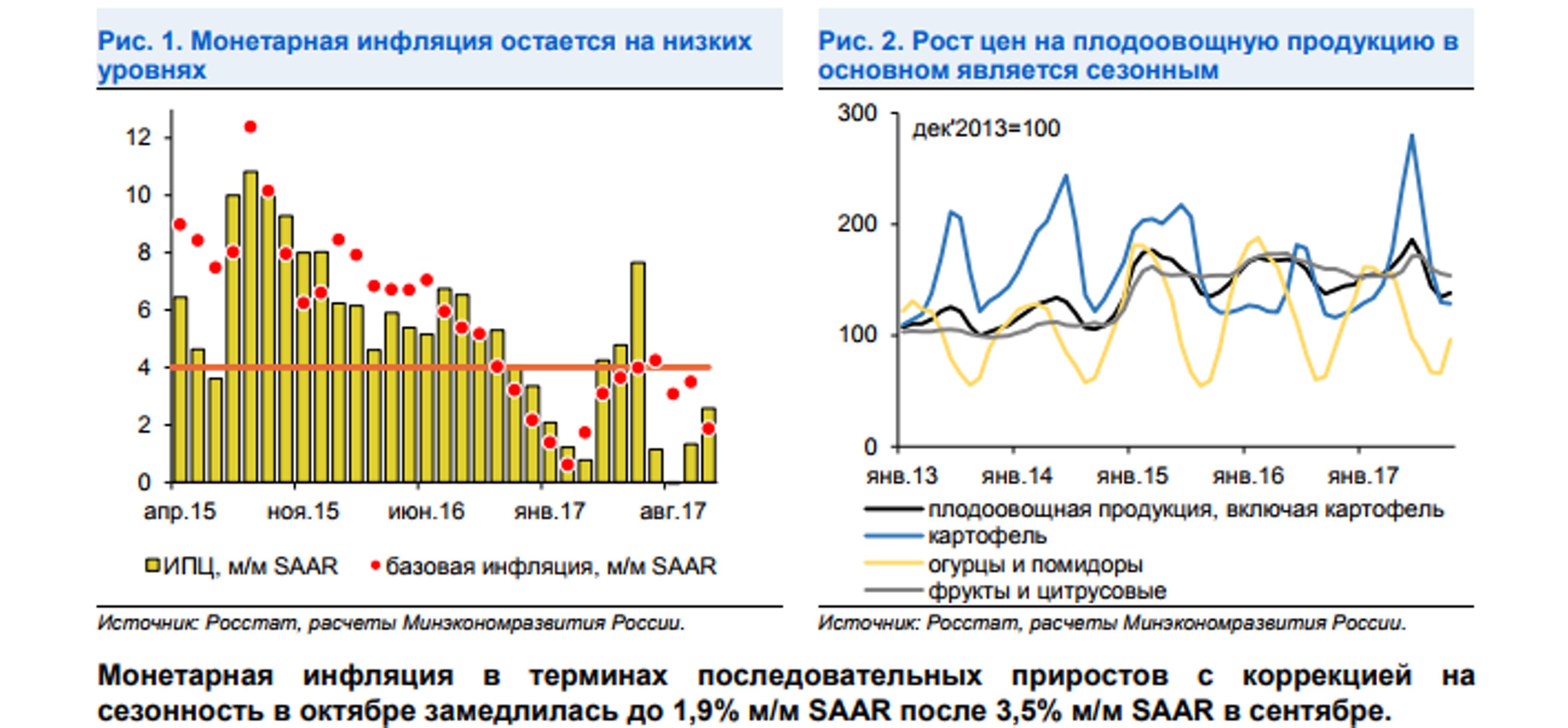 ЦБ не уверен в устойчивости инфляции