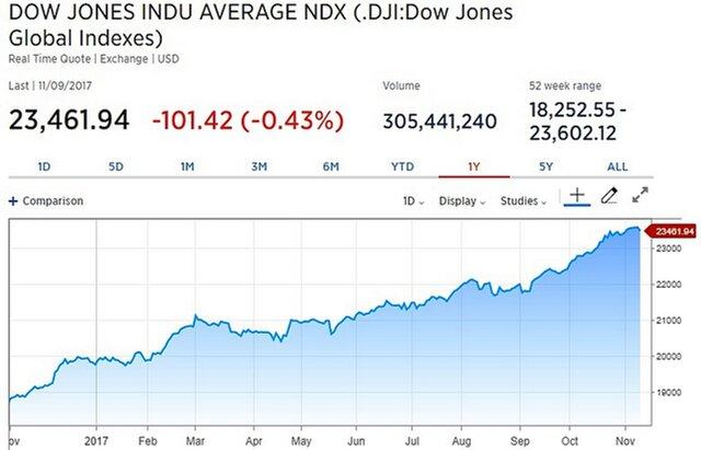 Инвесторов в акции США беспокоит налоговая реформа