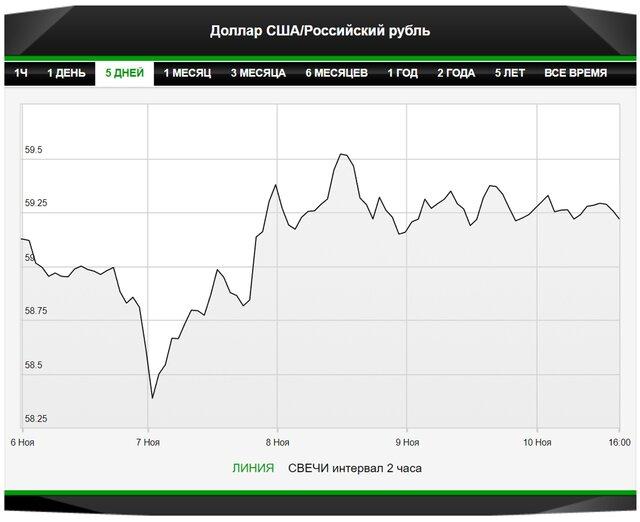Рубль способен к нецикличному укреплению