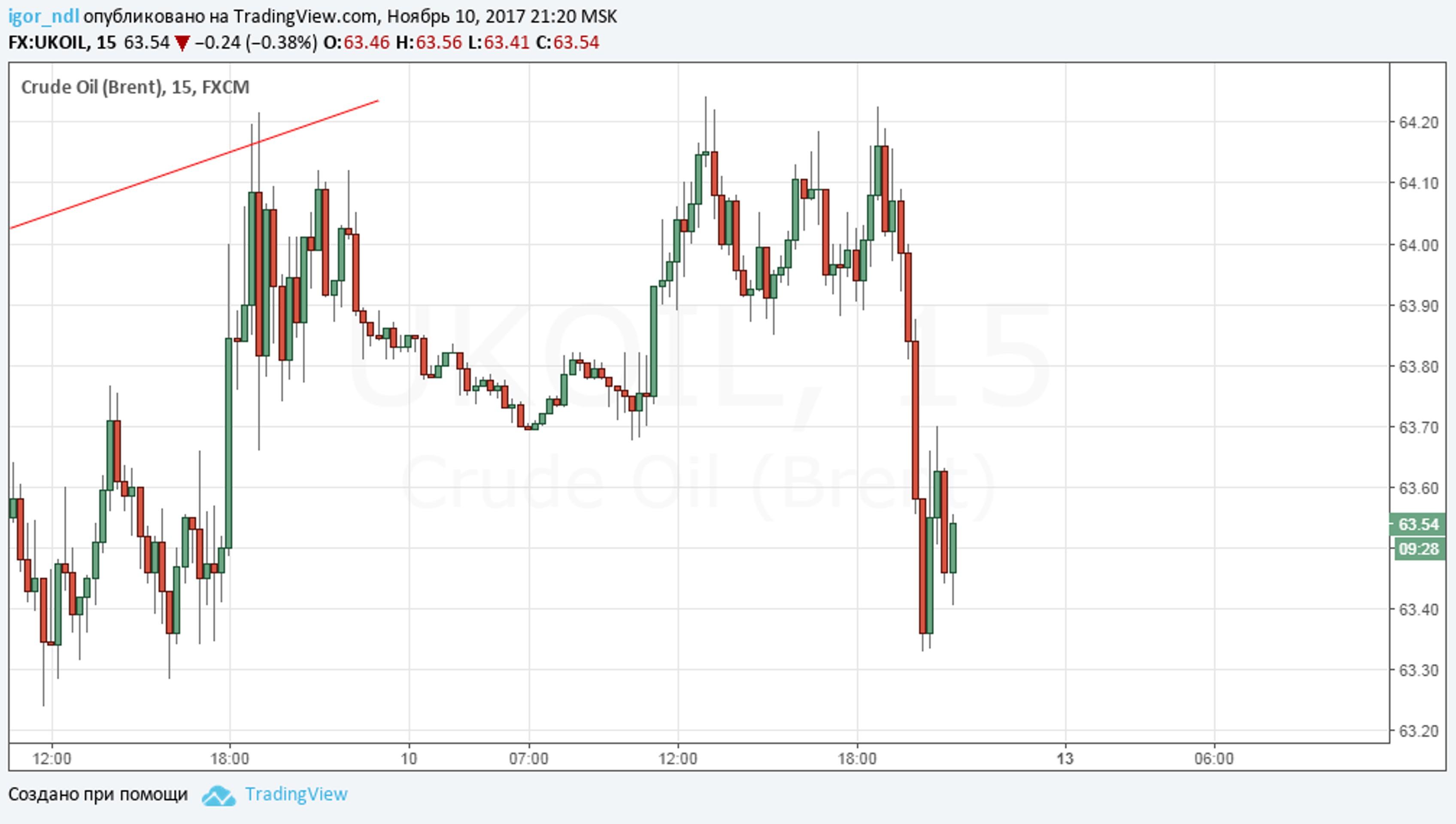 Нефть: еще одна попытка начать падение