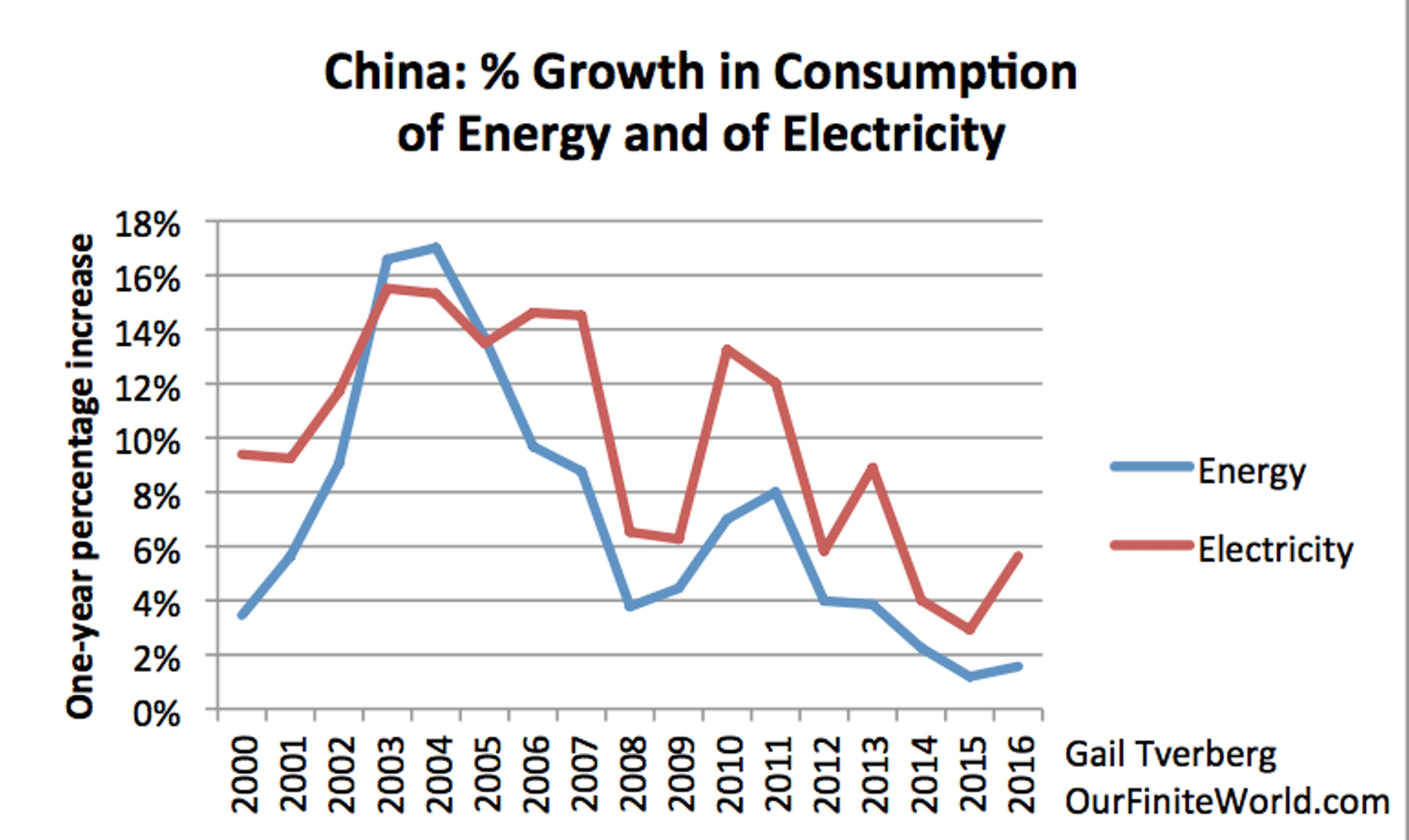 electricity consumption and economic growth a case study of china - the purpose of this paper is to examine the relationship among environmental pollution, economic growth and energy consumption per capita in the case of pakistan.