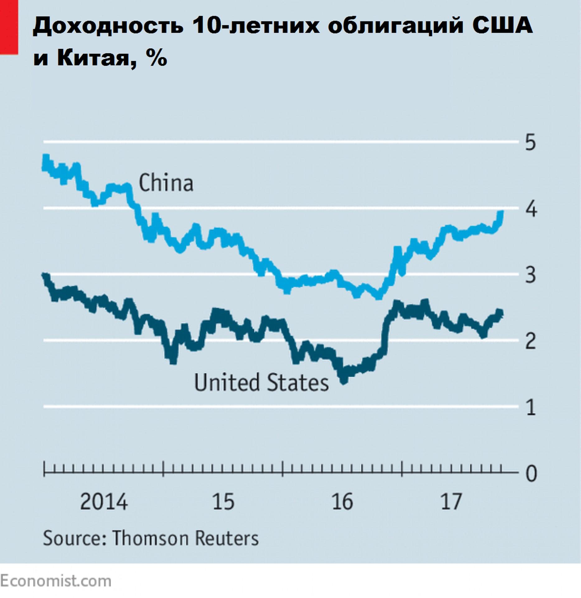 """""""Быки"""" сбежали с рынка облигаций"""