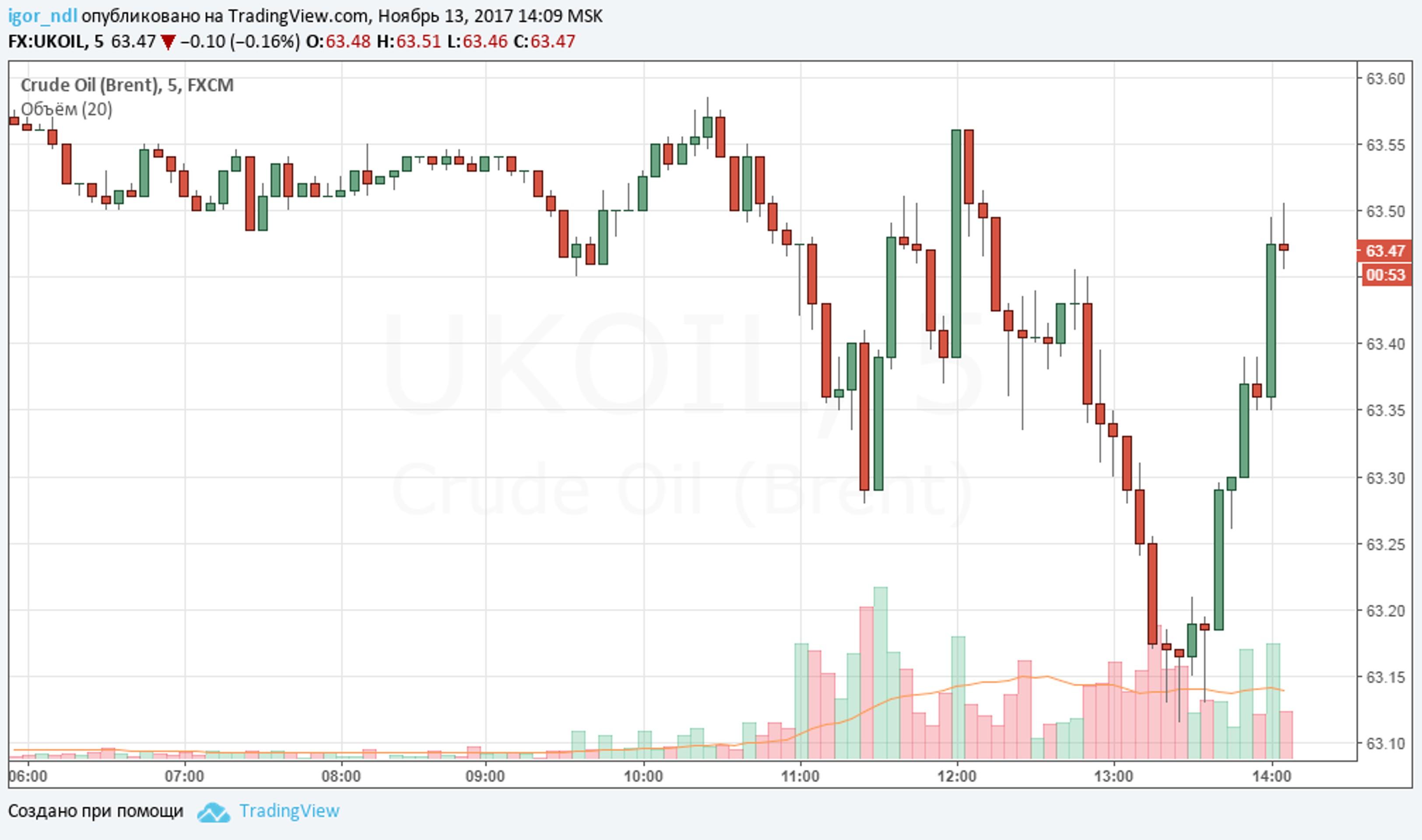 Цены на нефть не хотят падать. Почему?