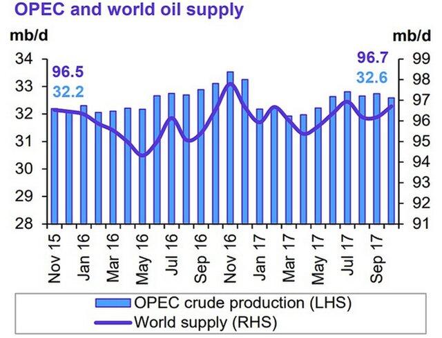 ОПЕК снизила добычу нефти в октябре