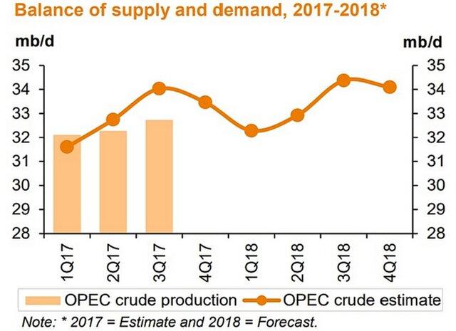 Спрос нанефть в нынешнем 2017г. повысится— ОПЕК