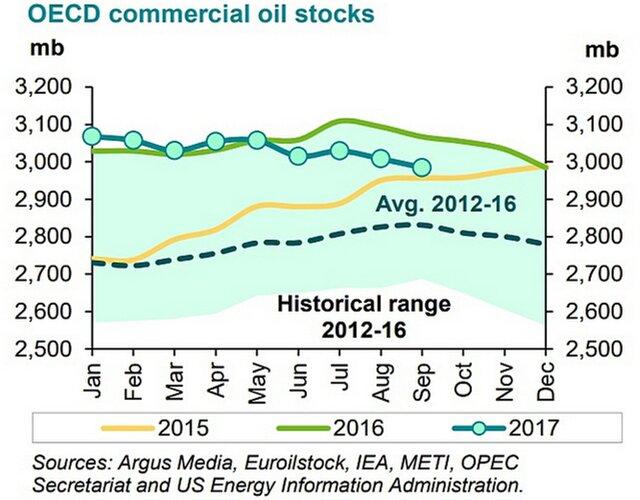 ОПЕК: спрос нанефть в 2017г  повысится