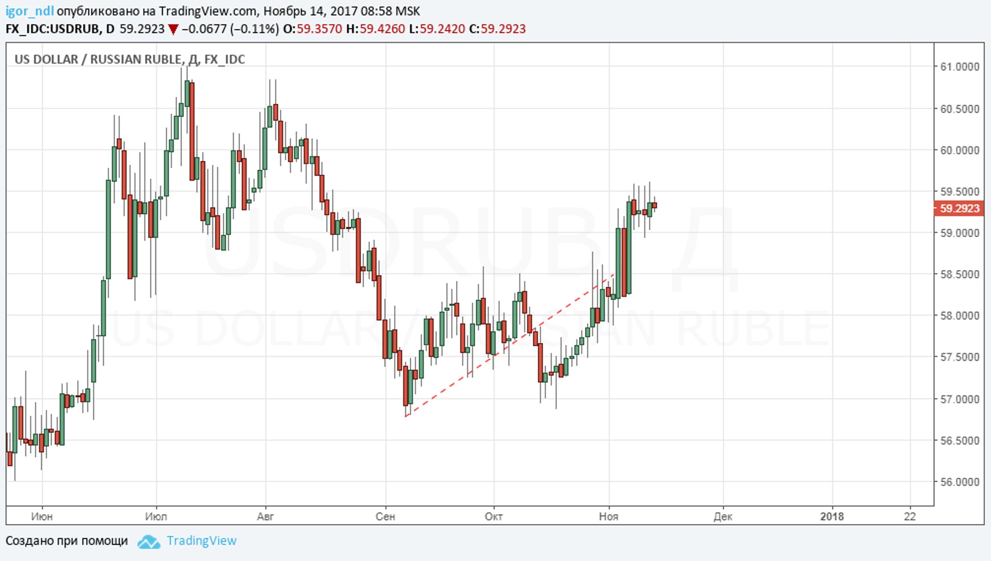 Банк России поможет с валютой