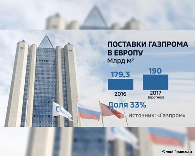 """Поставки """"Газпрома"""" в Европу"""
