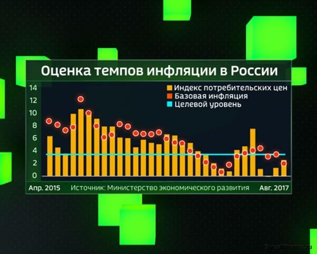 Оценка темпов инфляции в России