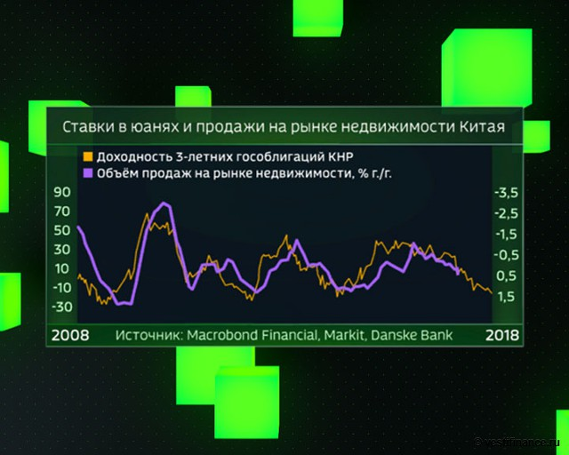 Ставки в юанях и продажи на рынке недвижимости Китая