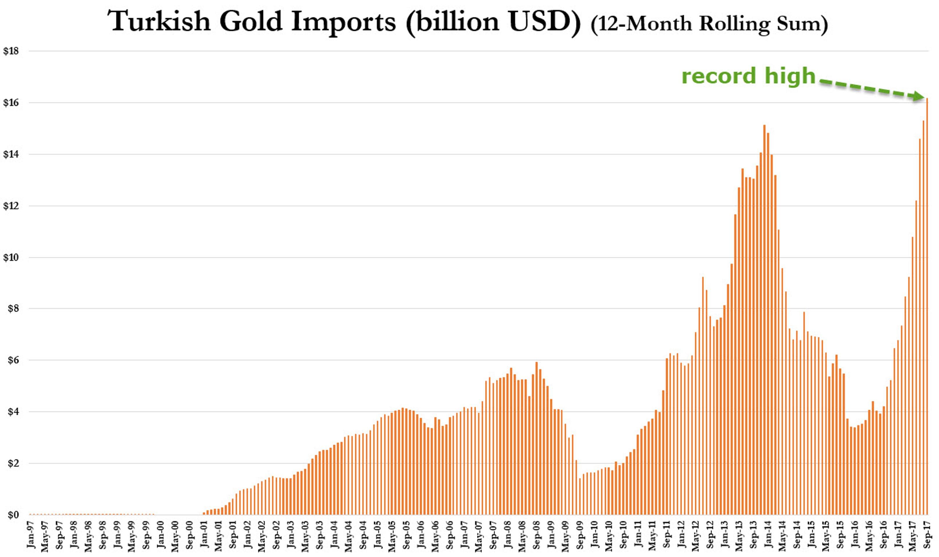 Турки меняют доллары на золото