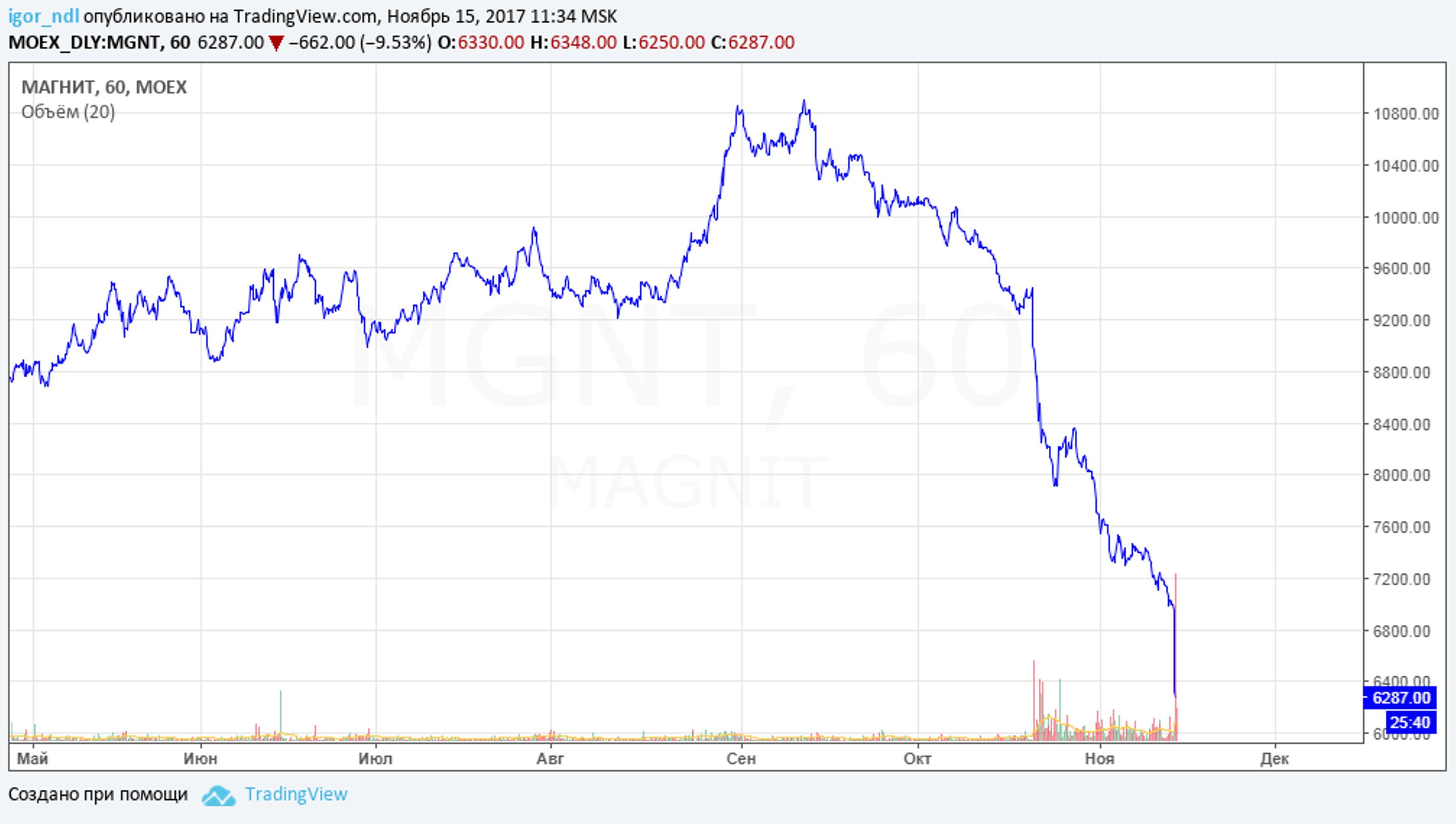 "История роста акций ""Магнит"" подошла к концу"