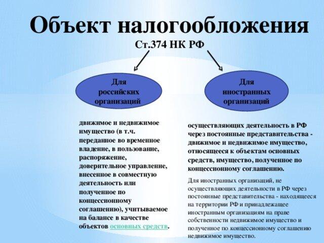 Налог надвижимое имущество могут вернуть в2016г. в Российской Федерации