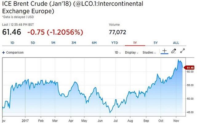 Нефть дешевеет четвертую сессию подряд