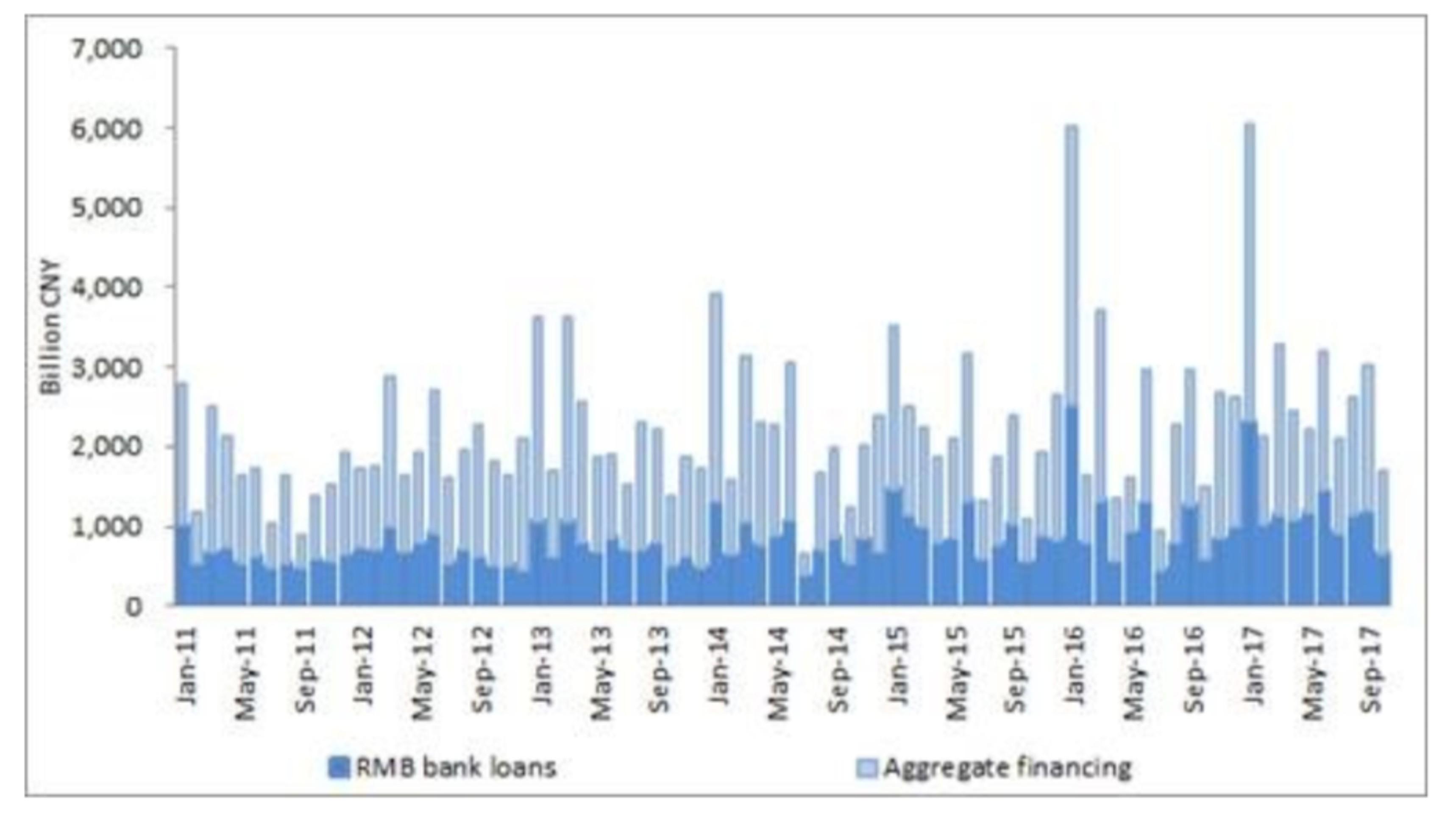 Китай подкосил худший кредитный рост в истории