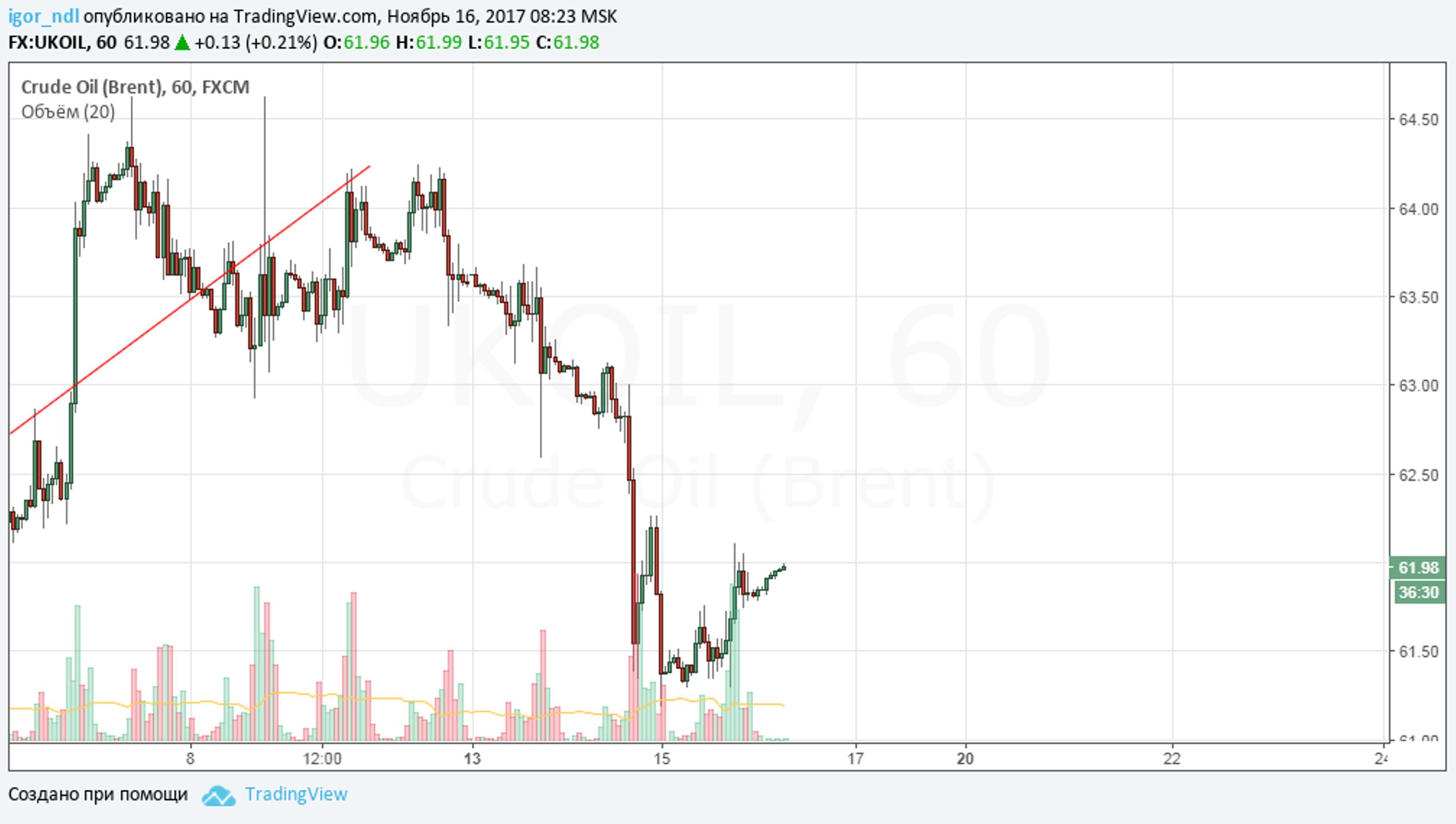 Цены: балансируя между ОПЕК и рекордной добычей США