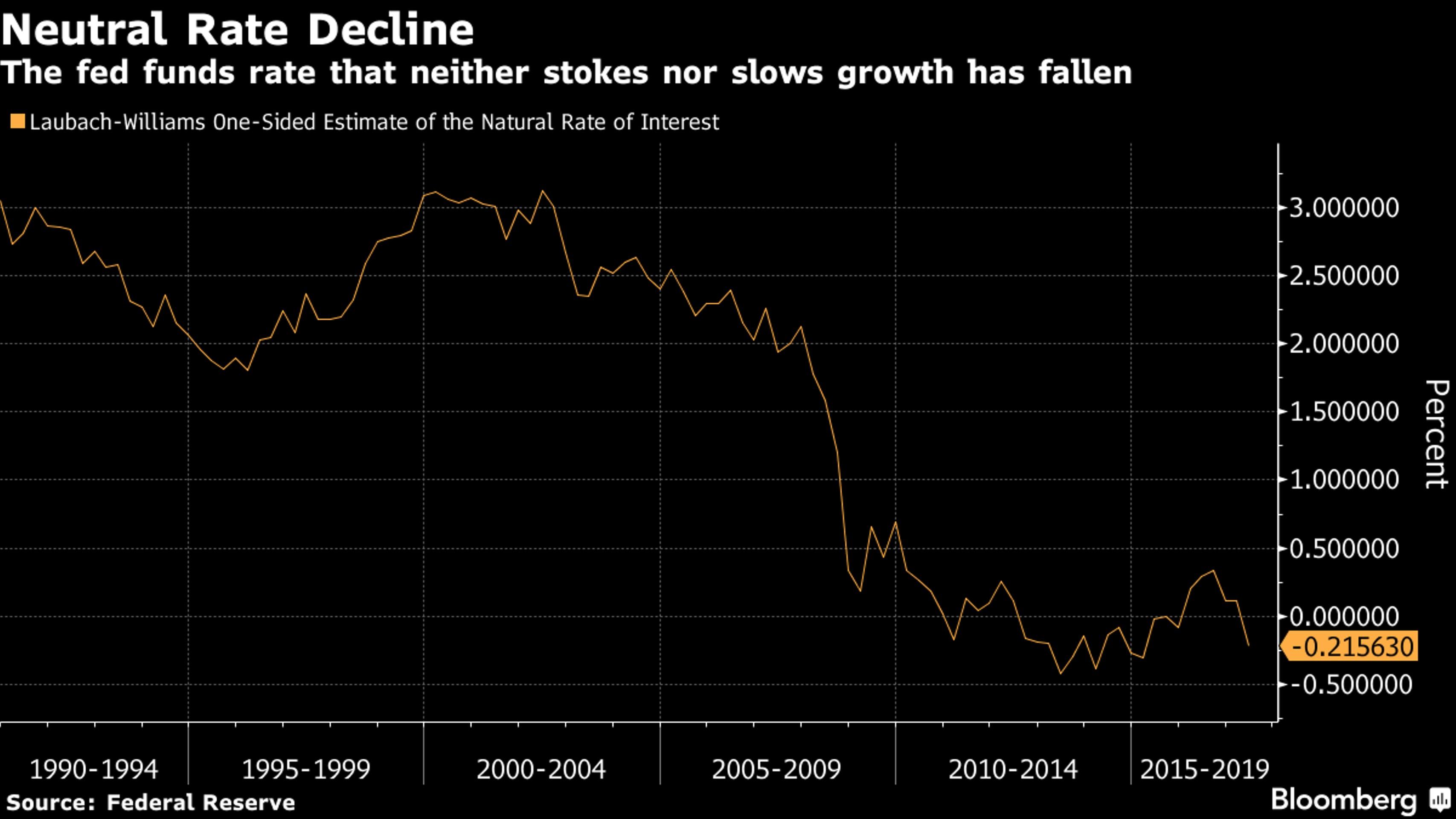 ФРС готовится к радикальному изменению политики?