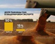 Доля пшеницы США в общемировом экспорте. 1970-е годы и 2017 год