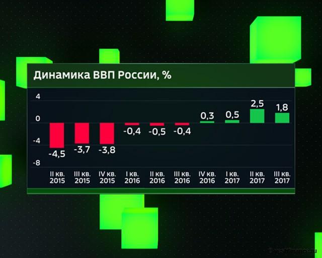 Динамика ВВП России со II кв. 2015 года