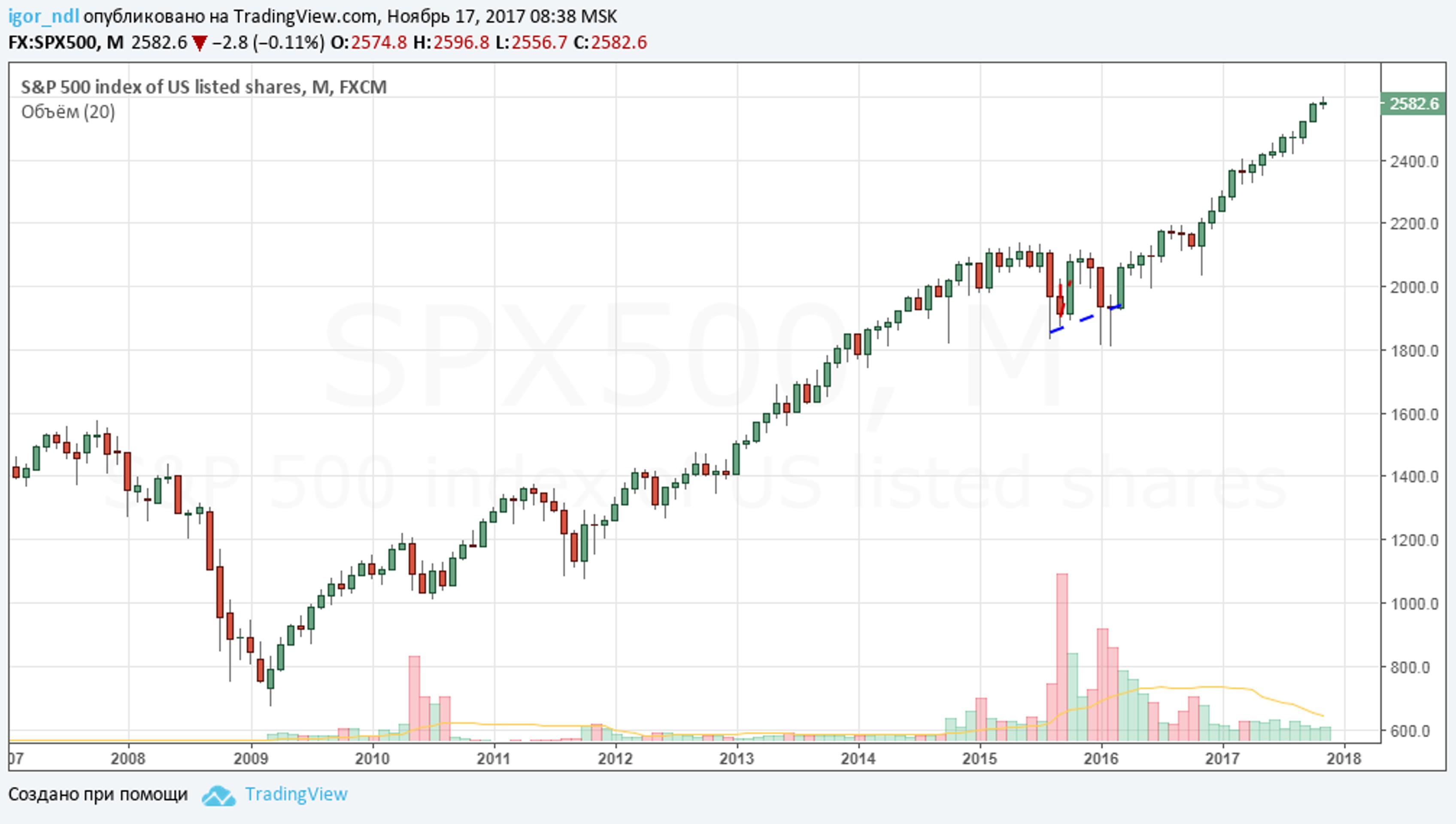 ФРС снова запустит QE и введет NIRP?
