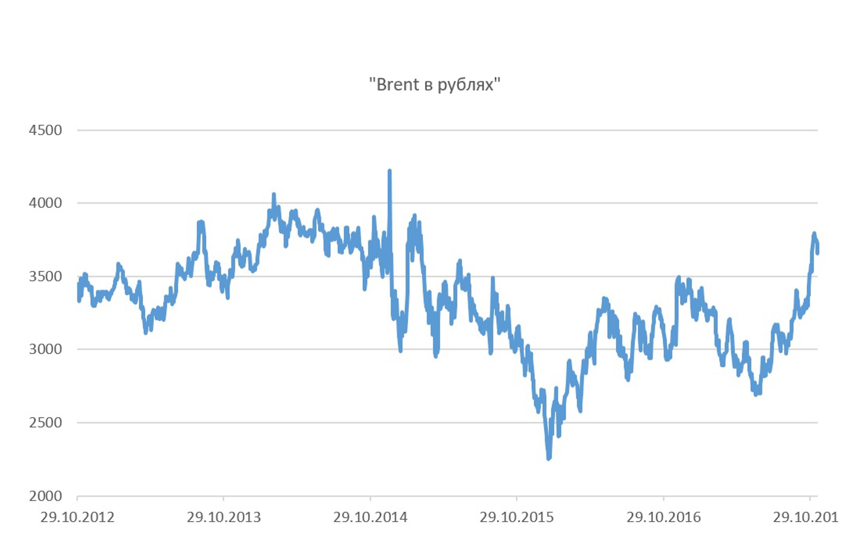 Цены на топливо: акцизы будут расти быстро