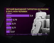 Летний выездной турпоток из России