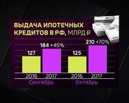 Выдача ипотечных кредитов в России: 2016-17 гг.