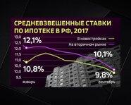 Средневзвешенные ставки по ипотеке в России в 2017 году
