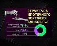 Структура ипотечного портфеля банков России
