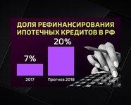 Доля рефинансирования ипотечных кредитов в России