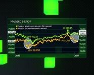 Индекс валют: Индекс азиатских валют, Индекс развивающихся валют
