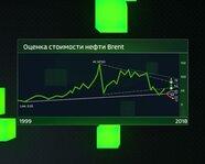 Оценка стоимости нефти Brent с 1999 года