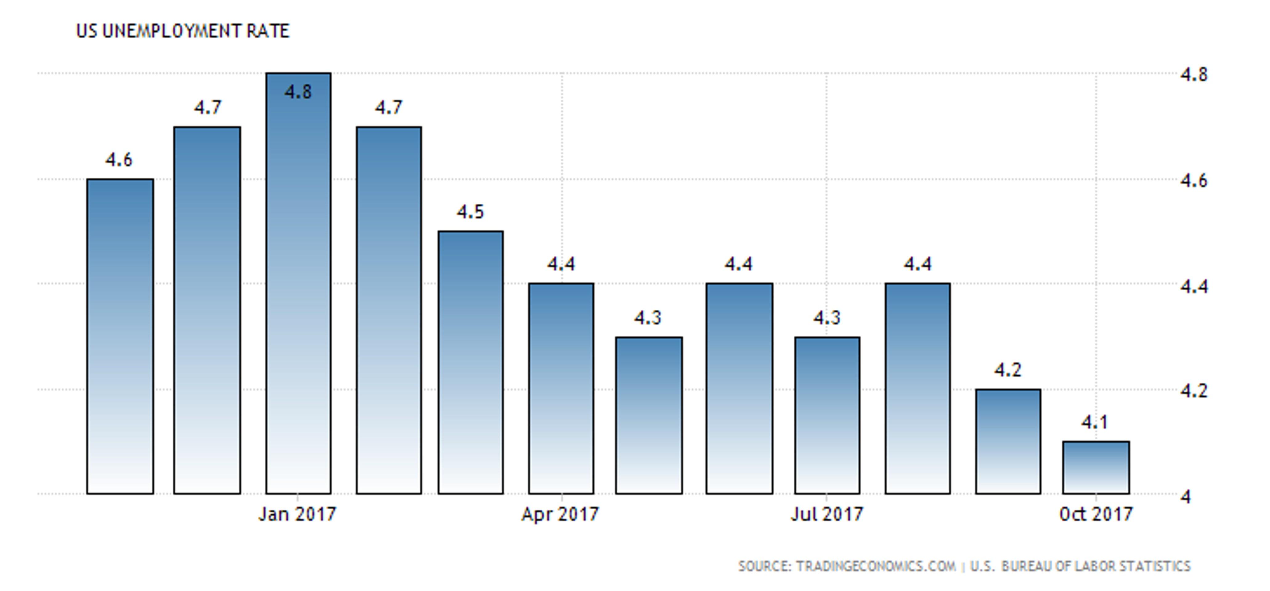 Goldman Sachs: в 2018 году ФРС повысит ставки 4 раза