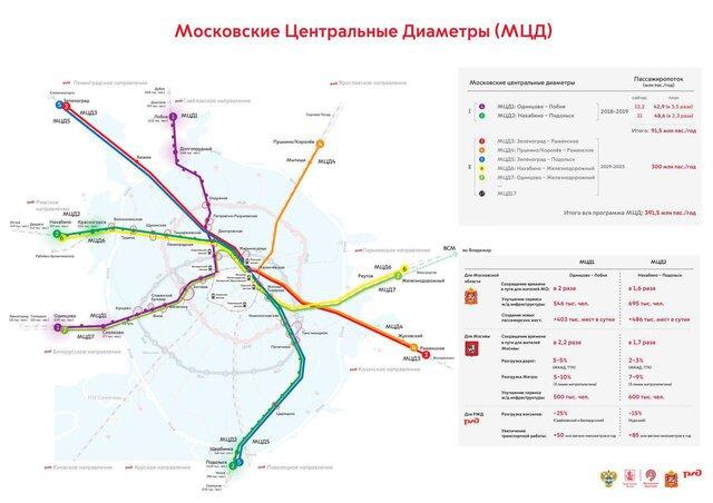 Сергей Собянин оценил строительство наземного метро в40 млрд руб.