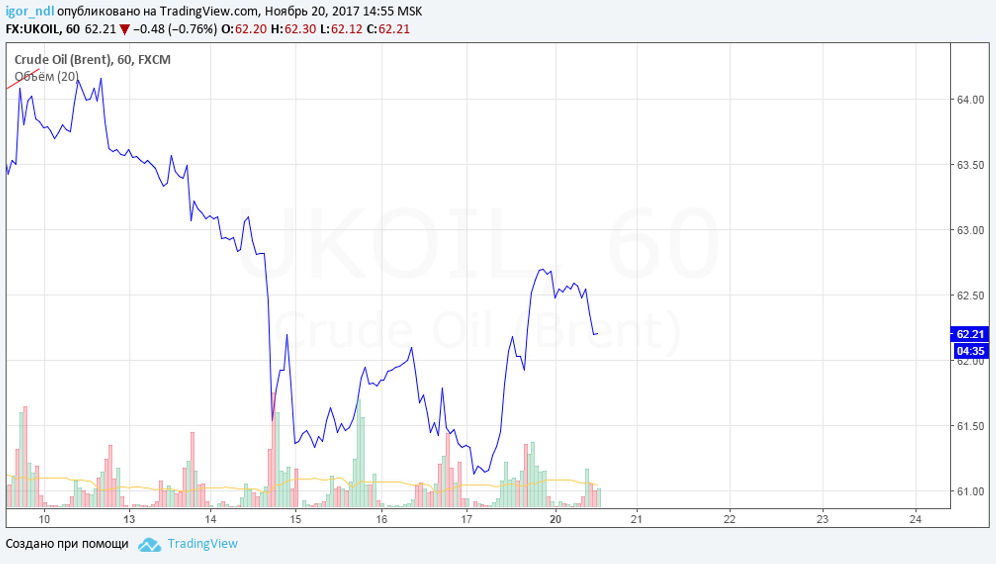 Нефть возобновила снижение, утянув за собой рубль