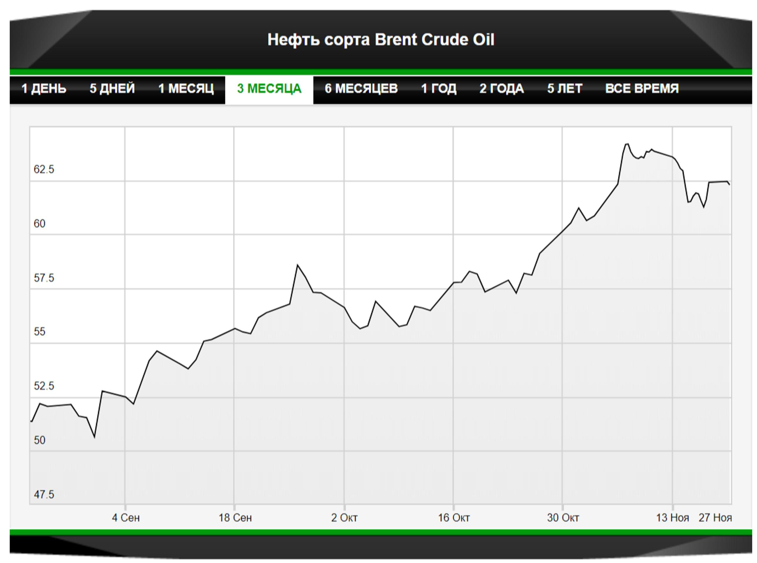 Нефть останется под тактическим напряжением